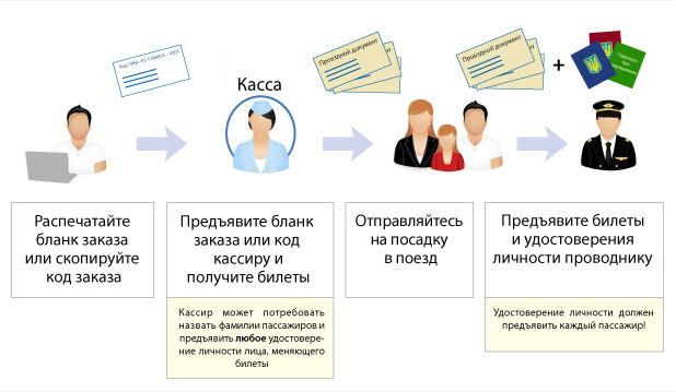 Схема бронирования ЖД билетов