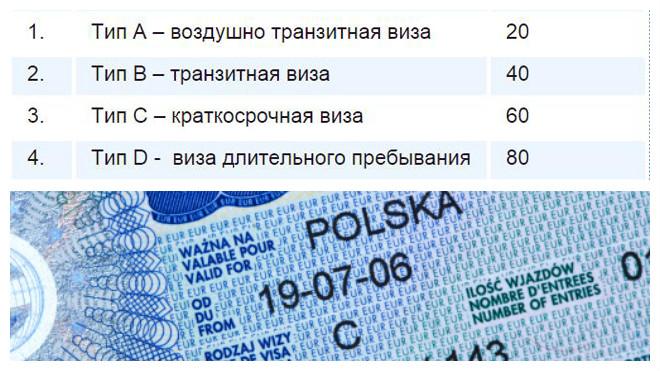 Типы виз в Польшу